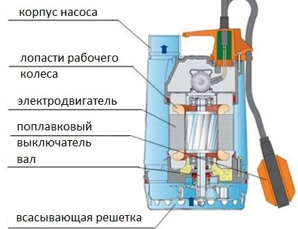 Как провести ремонт дренажного насоса своими руками: обзор частых поломок