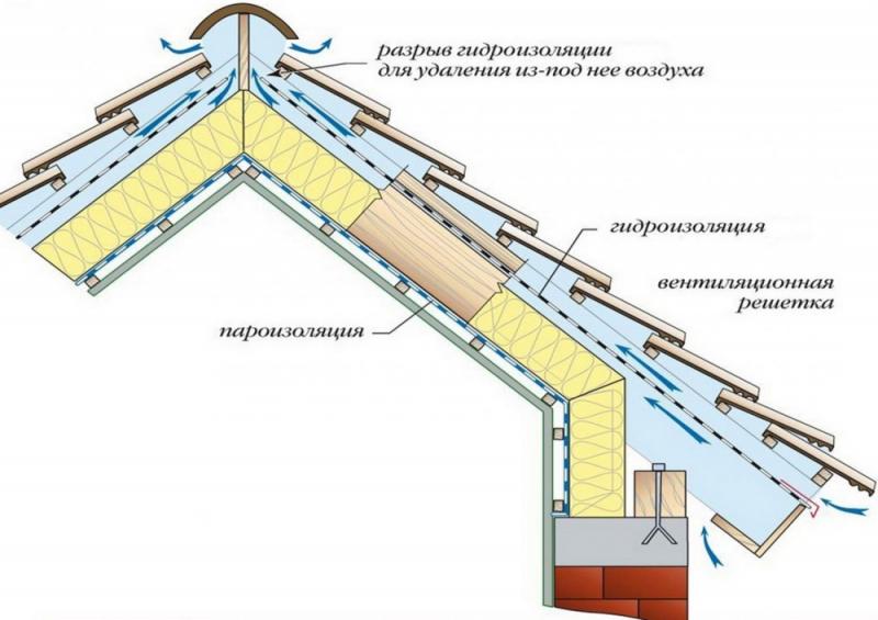 дпнном вентиляция чердака в частном доме фото приложении