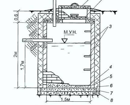 Монолитный бетонный септик своими руками: схемы и правила обустройства септика из бетона